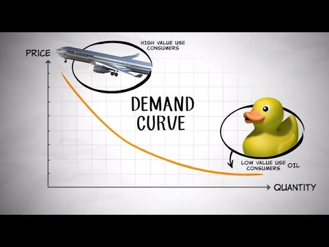 concepts of supply and demand explained The most effective way to go about translating the concepts of supply and  demand into actionable areas on your chart is to change the way you think about  the.