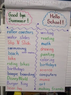Goodbye summer, Hello school....great first day activity.  Love this anchor chart to get students to think about all the things they could write about.