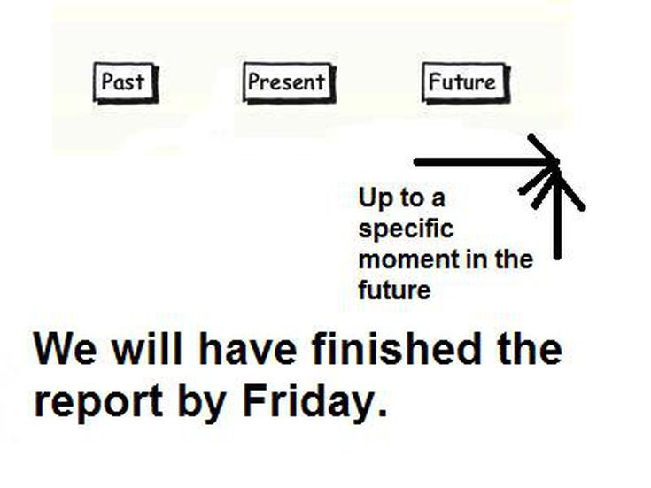 Struggling with English Tenses? These Charts can Help: Future Perfect