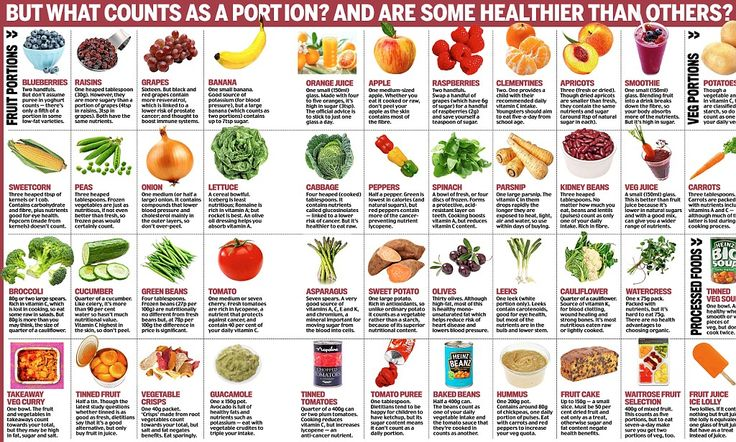 Should YOU be eating 7-a-day? As it's claimed we need SEVEN - not five - daily portions of fruit and veg, two contrasting views...
