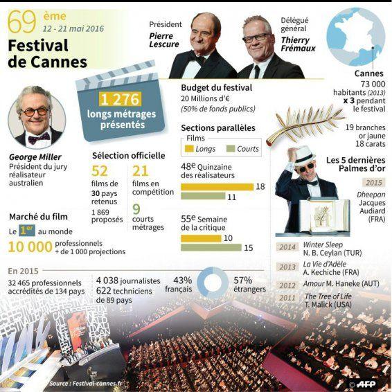 Fou de FLE: Cannes le festival (niveau A2)