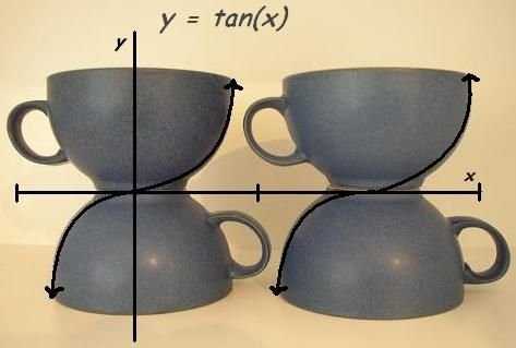 Precalculus Equations with Real World Objects