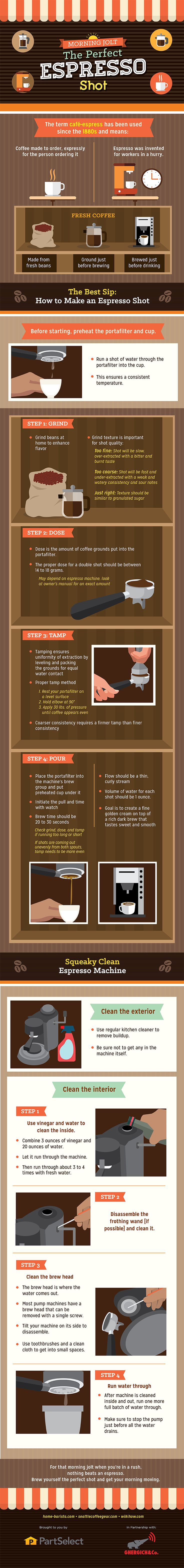 How To Make The Perfect Espresso Infographic