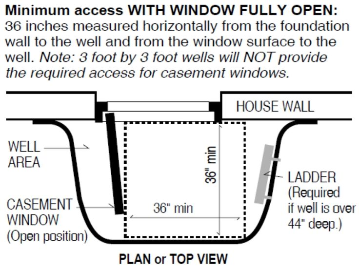 How To Install An Egress Window Well Google Search For