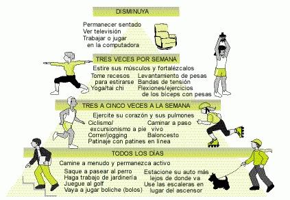 El pirámide de ejercicio