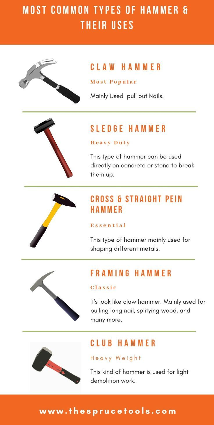 Different Types Of Hammers And Their Uses Essential Woodworking Tools Carpentry Tools Woodworking Tools Workshop