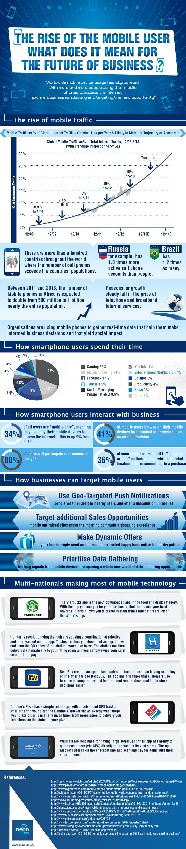 infographic mobile user