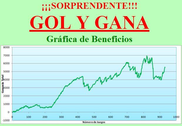 Resultados del Sistema Gol y Gana desde Junio de 2013 hasta la fecha. www.golygana.com