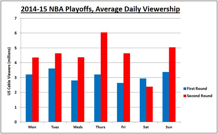 http://heysport.biz/ nba playoffs weekday viewership