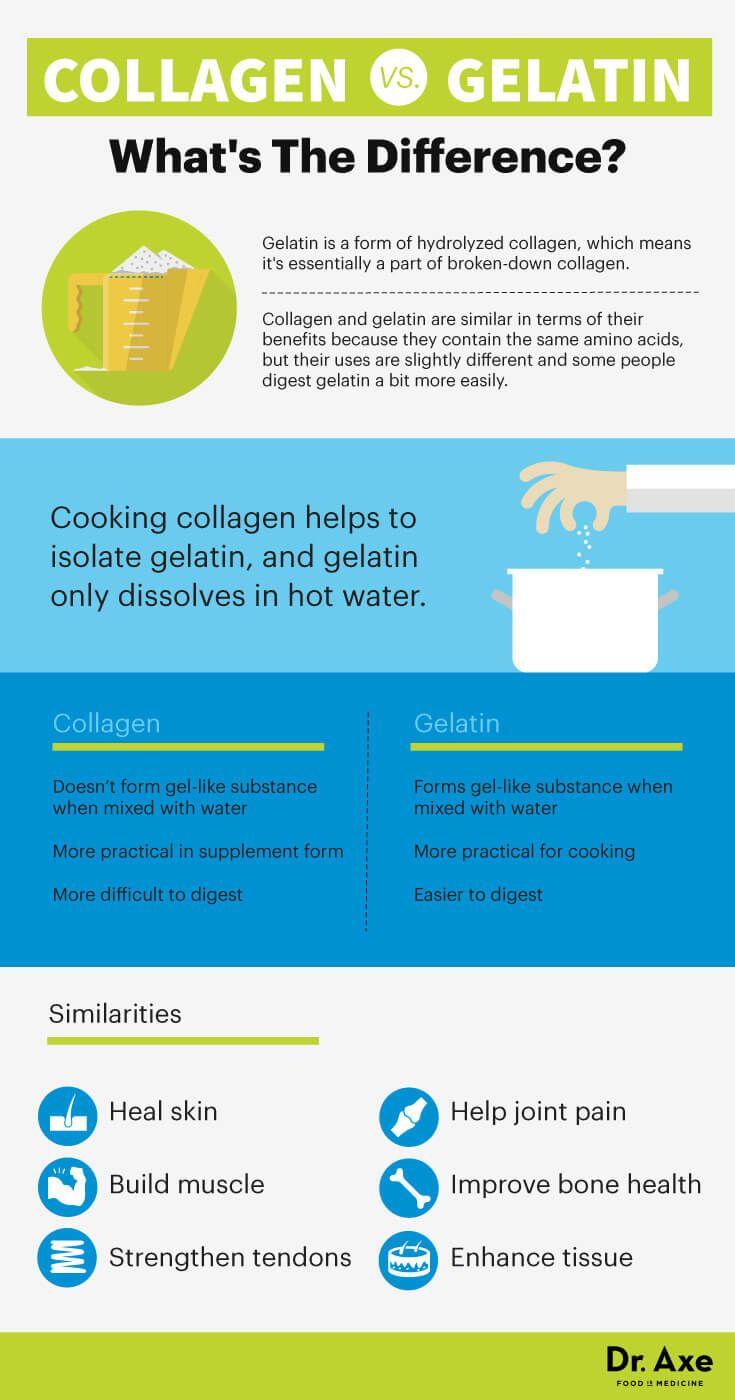 Gelatin vs. collagen - Dr. Axe http://www.draxe.com #health #Holistic #natural