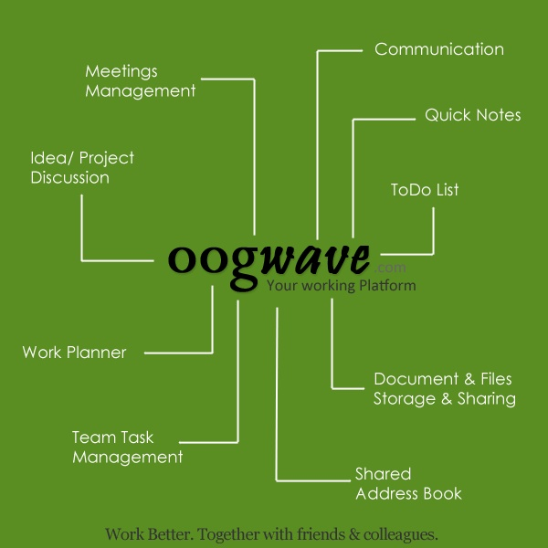 Oogwave Apps for Team Collaboration