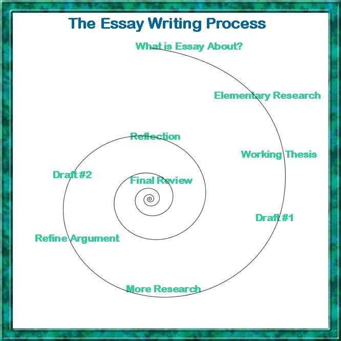 essay writing process for future reference - Process Essay Writing