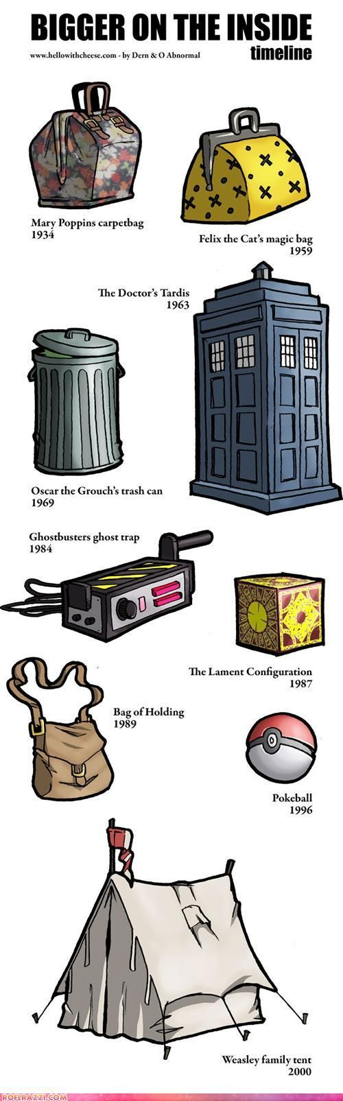 Bigger on the inside: Mary Poppins' carpetbag 1934 ~ Felix the Cat's magic bag 1959 ~ The Doctor's Tardis 1963 ~ Oscar the Grouch's trash can 1969 ~ Ghostbusters' ghost trap 1984 ~ The Lament Configuration 1987 ~ Bag of Holding 1989 ~ Pokeball 1996 ~ Weasley family tent 2000
