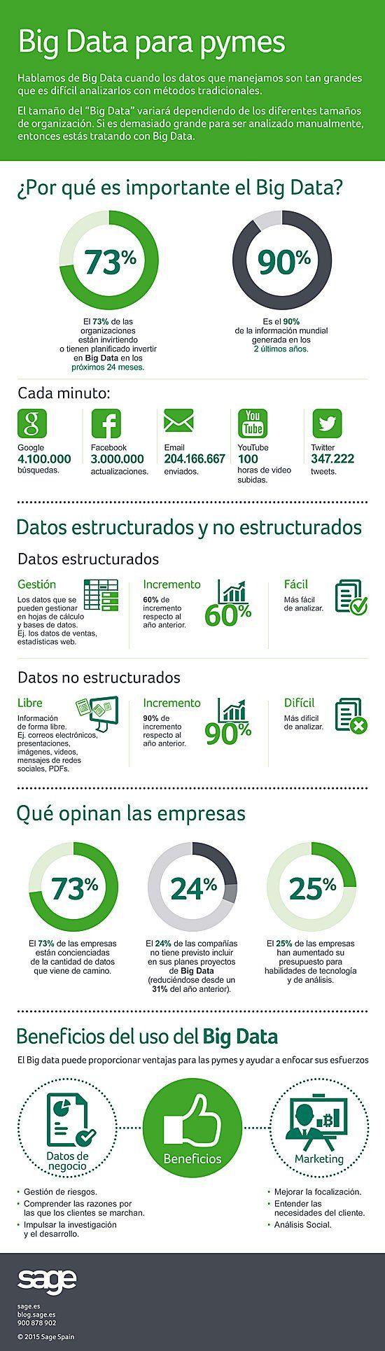 #Big Data para pymes #infografia