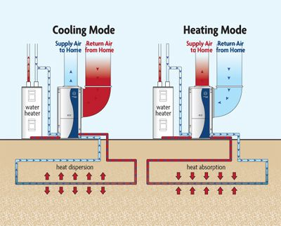 Energy Q > Geothermal heat pumps