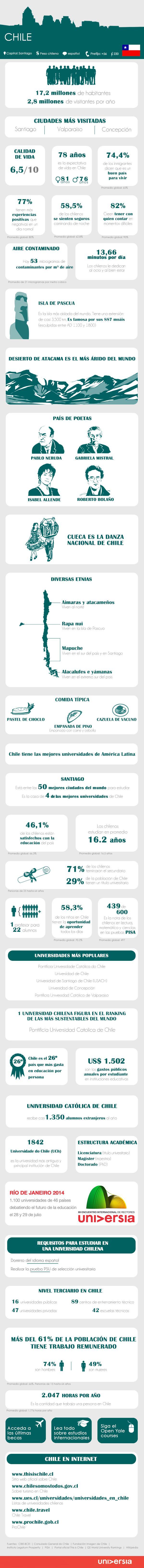 Infografía: ¿Viajas a Chile? Si te vas de intercambio académico o a trabajar deberías conocer estos 30 datos vía: http://noticias.universia.hn/