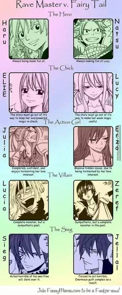 Rave master and Fairy tail. I agree with most, excepting Natsu's and Lucy's. Natsu's not always making fun of Lucy, and Lucy's not that weak.