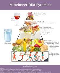 Afbeeldingsresultaat voor gezonde voeding kinderen