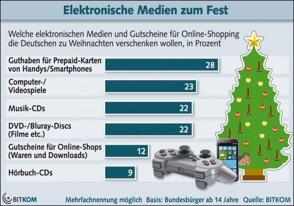 Drei Viertel verschenken digitale Medien zu Weihnachten - http://www.onlinemarktplatz.de/33054/drei-viertel-verschenken-digitale-medien-zu-weihnachten/