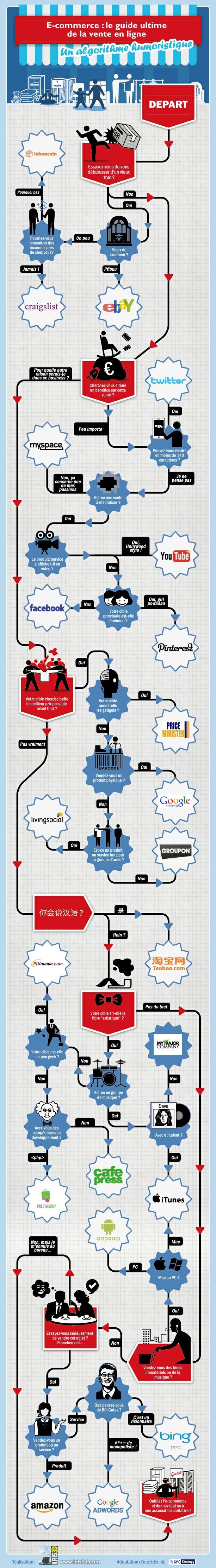 [infographie] #ecommerce, le guide ultime pour vendre sur internet