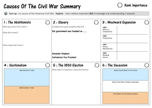 the civil war basic summary In 1861, the northern and southern us states went to war with each other this is  known as the american civil war the northern states (also known as the.