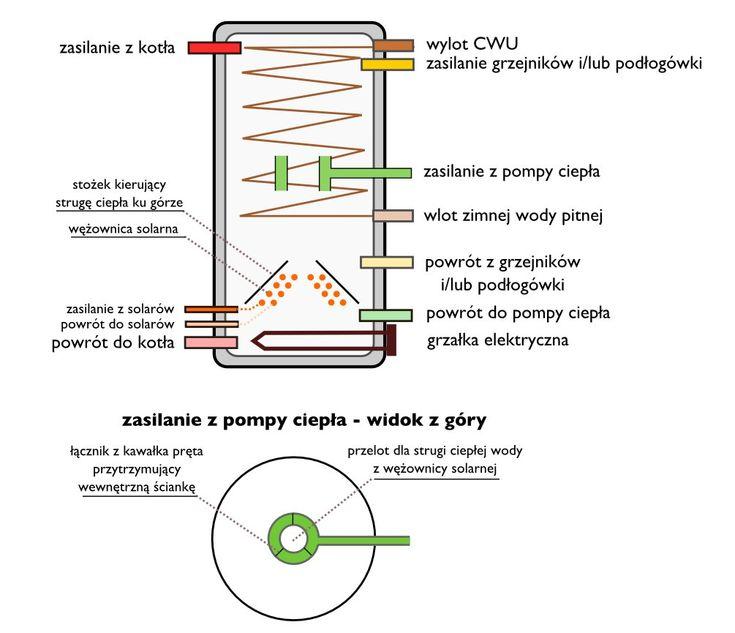 Bufor ciepła łączący wiele źródeł ciepła i odbiorników