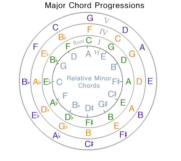 relative key and chord The relative minor of a particular major key , or the relative section , scale , key , chord most of the piece is set in b-flat major's relative minor key.
