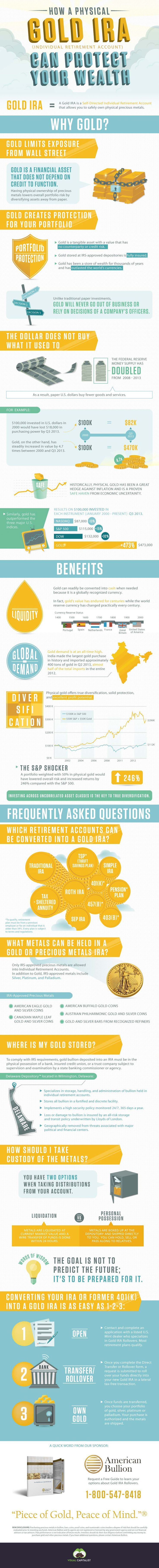 "Retirement Investing in Gold : A guide for new investors, showing them how buying physical gold can diversify their portfolio and serve as a safe long-term investment. The infographic features popular reasons for purchasing gold, the benefits of owning gold, and several ""frequently asked"" questions.  > http://infographicsmania.com/retirement-investing-in-gold/?utm_source=Pinterest&utm_medium=ZAKKAS&utm_campaign=SNAP"