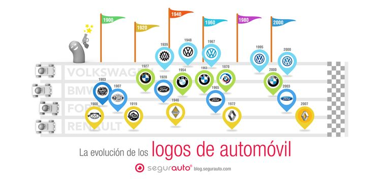 #Infografia: Evolución de los logos de automóviles #MundoSegurnauta #Segurnauta #SegurosDeAutomovil #Coches #Seguros #Automovil #Historia #Automovil