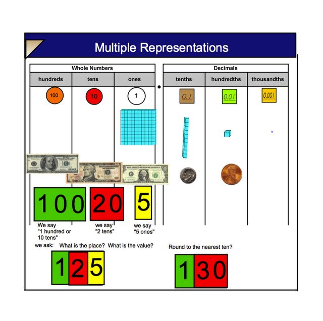 Different representations of place value - I like including money. This comes from Mrs. Farmer's 5th Grade Class: SINGAPORE MATH which has lots of interesting ideas about teaching maths for understanding.