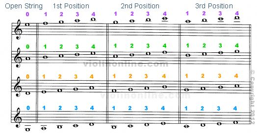 Violin Online - Violin Fingering Chart Advanced Positions