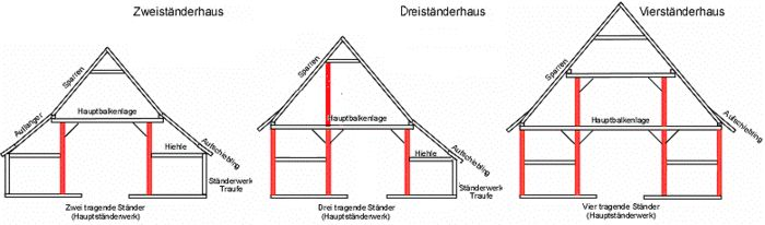 Low German House Wikipedia The Free Encyclopedia