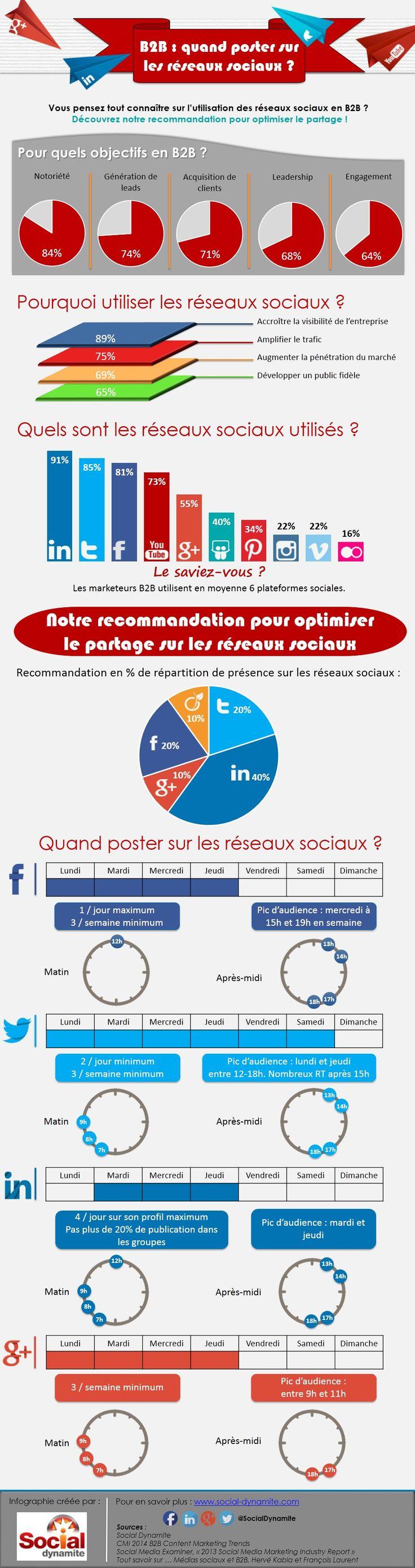 Info Magazine: Quand poster sur les réseaux sociaux ? [infographie]