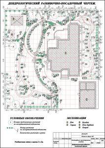 Разбивочно-посадочный чертеж. Это план с указанием месторасположения посадки растений, с учетом привязок и расстояний относительно друг друга и имеющихся на участке объектов.