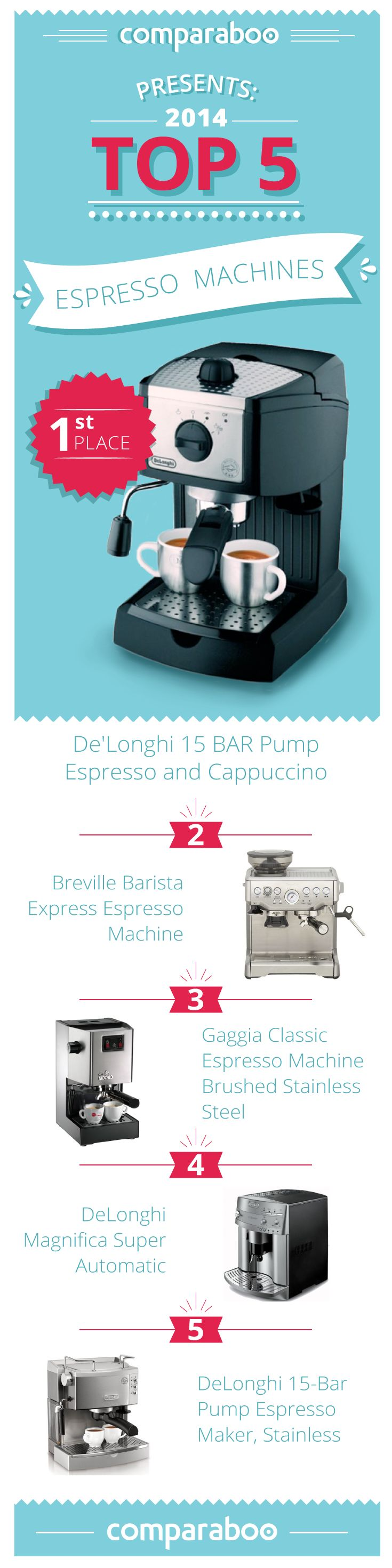 Choosing an espresso machine can be tricky: stream-driven? pump-driven? manual? semi-automatic? Super automatic? To make your shopping life easier, Comparaboo has compiled a list of the top espresso machines: http://www.comparaboo.com/espresso-machines #coffee