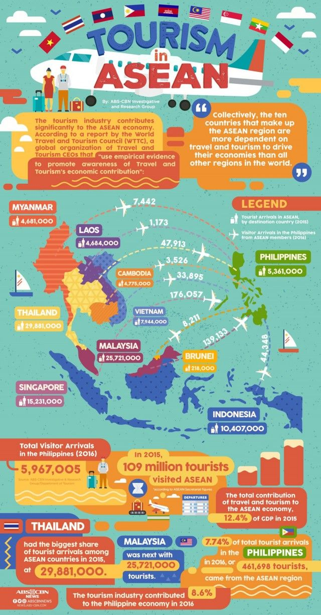 Travelcrash Tourism In Asean Infographic Infographic Tourism Travel And Tourism