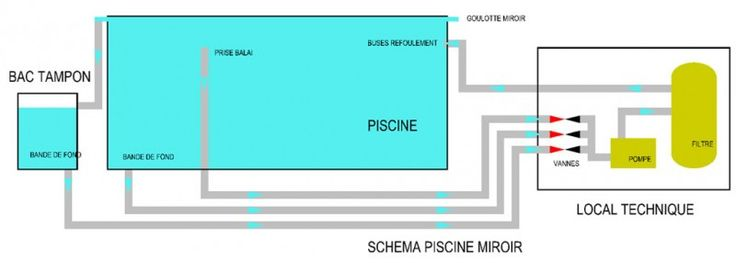 264 best images about piscine on pinterest aix en provence pool cabana and pools for Piscine a debordement schema