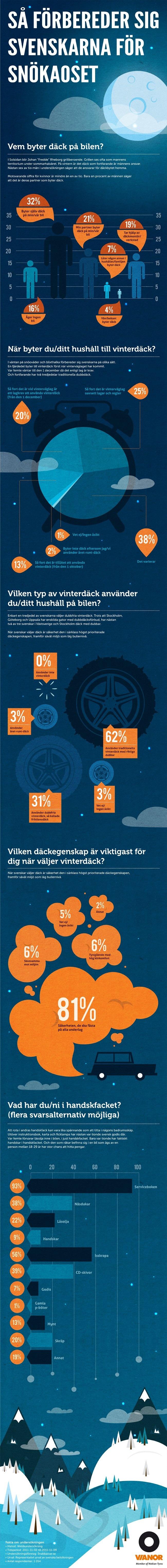 Infographic from the tyre company Vianor. Skaffa rätt grepp med Vianor. Kundnummer 122903 så får ni bra rabatter.