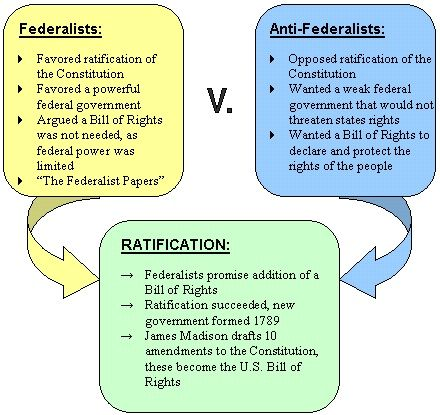 best aaa sample board federalism v anti federalism images on  federalist vs anti federalist essay ratifying the constitution assignment