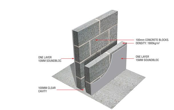 A recommended system for soundproofing cavity walls.