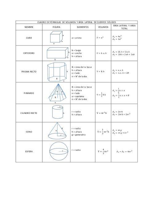 Clase Raúl Cuerpos Geométricos área Y Volumen Areas De Cuerpos Geometricos Volumen De Cuerpos Geometricos Formulas De Figuras Geometricas