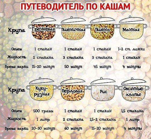 Путеводитель по кашам