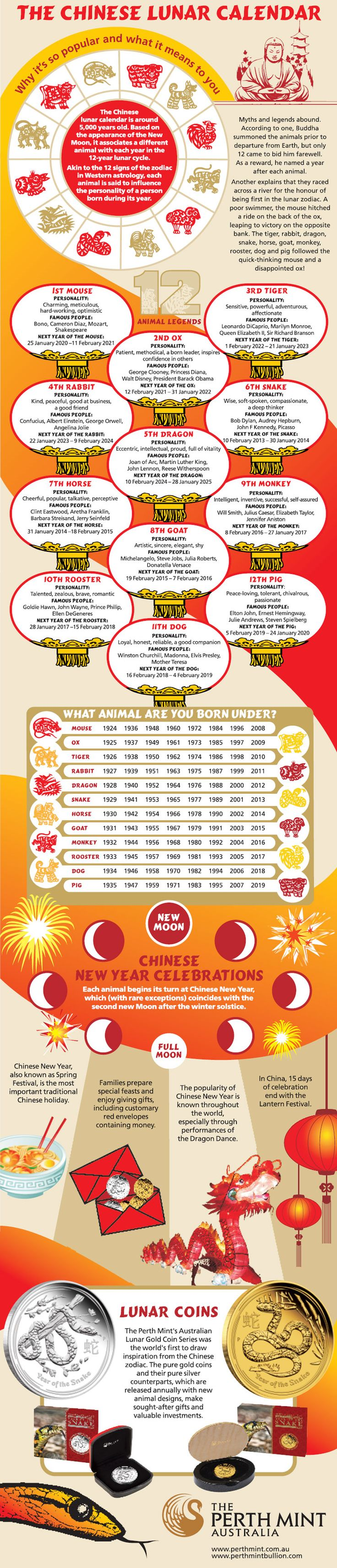 The Chinese Lunar Calendar #infographic #ChineseCalendar