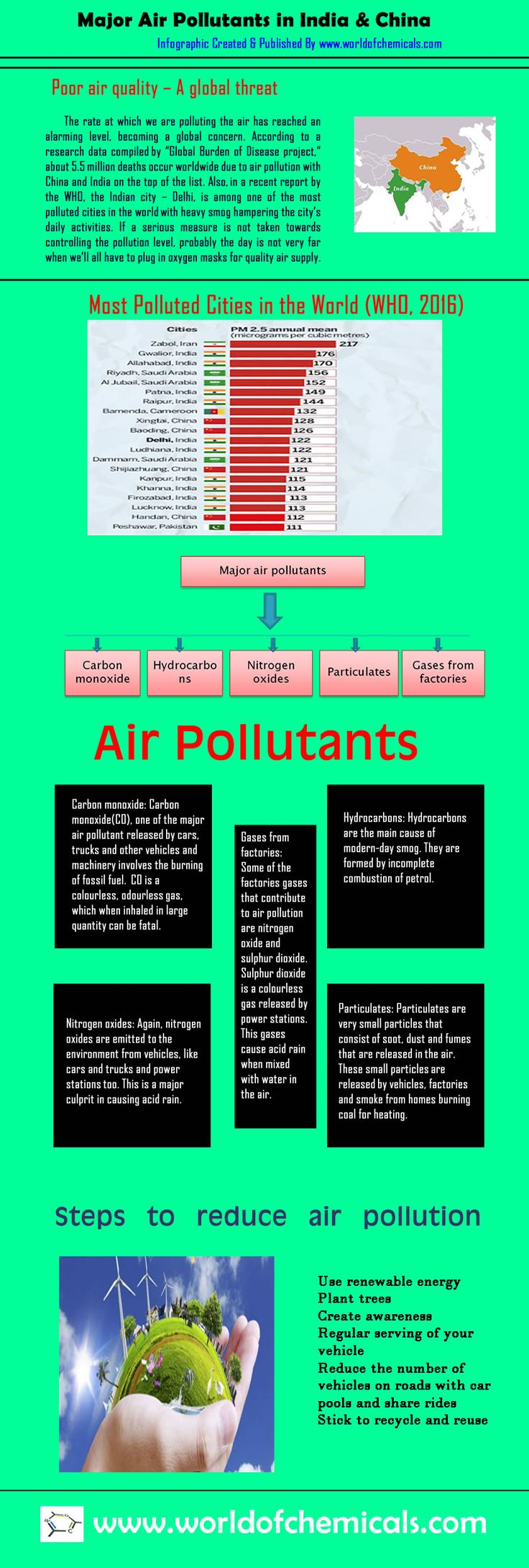 Major Air Pollutants in India & China | Steps to Reduce Air Pollution