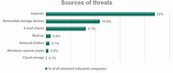 ciberataques Cerca del 40% de computadoras industriales reciben ciberataques