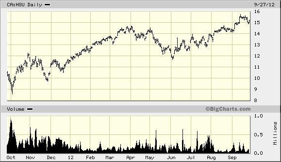Horizons BetaPro S 500 Bull Plus ETF, CA:HSU Quick Chart - (TOR) CA:HSU, Horizons BetaPro S 500 Bull Plus ETF Stock Price - BigCharts.com