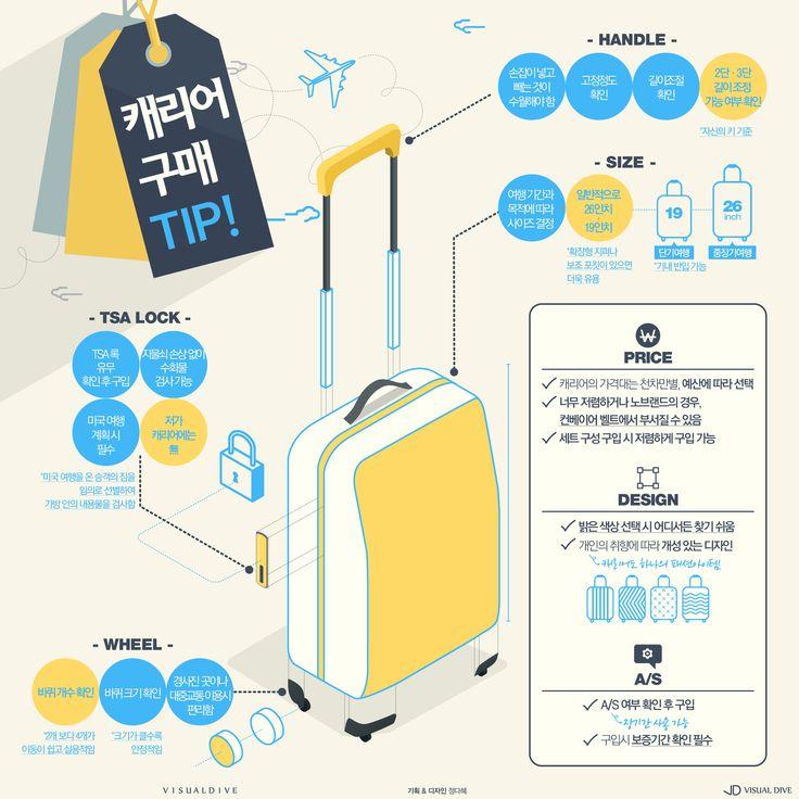 """""""지르지말고 고민하세요"""" 여행 필수템 캐리어 구매TIP [인포그래픽] #carrier / #Infographic ⓒ 비주얼다이브 무단 복사·전재·재배포 금지"""