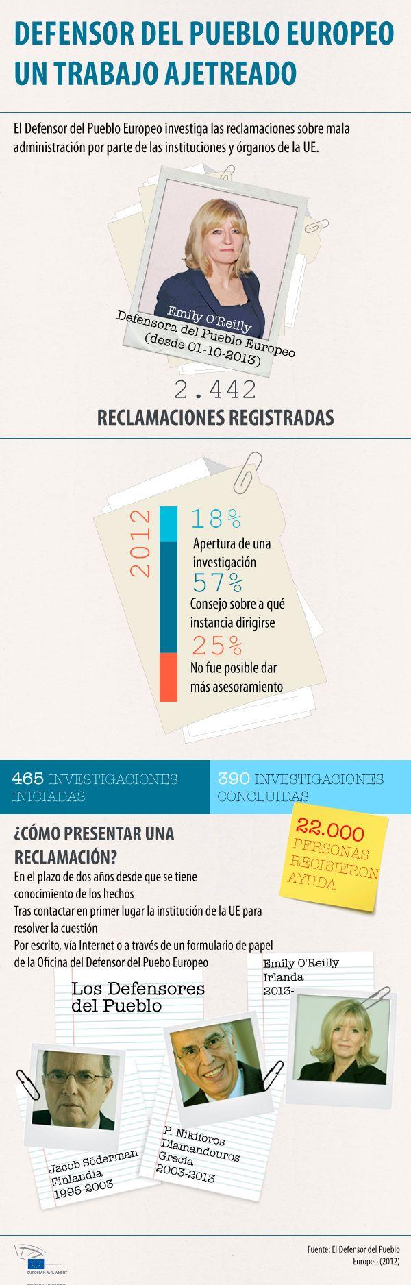Nuestra infografía detalla la actividad de la Oficina del Defensor del Pueblo de la UE