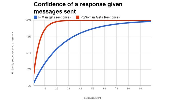 Online dating response rate in Brisbane
