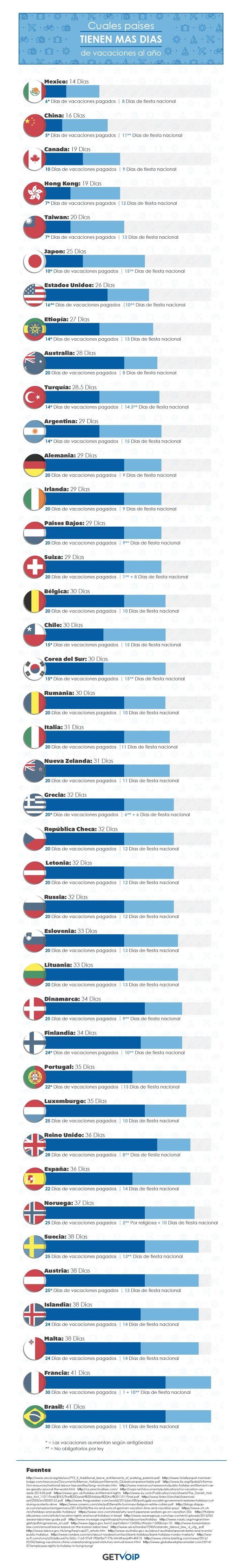 Brasil es el país con más días de vacaciones pagadas, con un total de 30 días de vacaciones por año + 11 días de fiesta nacional, según un informe publicado por Getvoip. Entre los países con menos días de vacaciones, el top es liderado por México, China y Canadá. Colombia no aparece en el listado, …